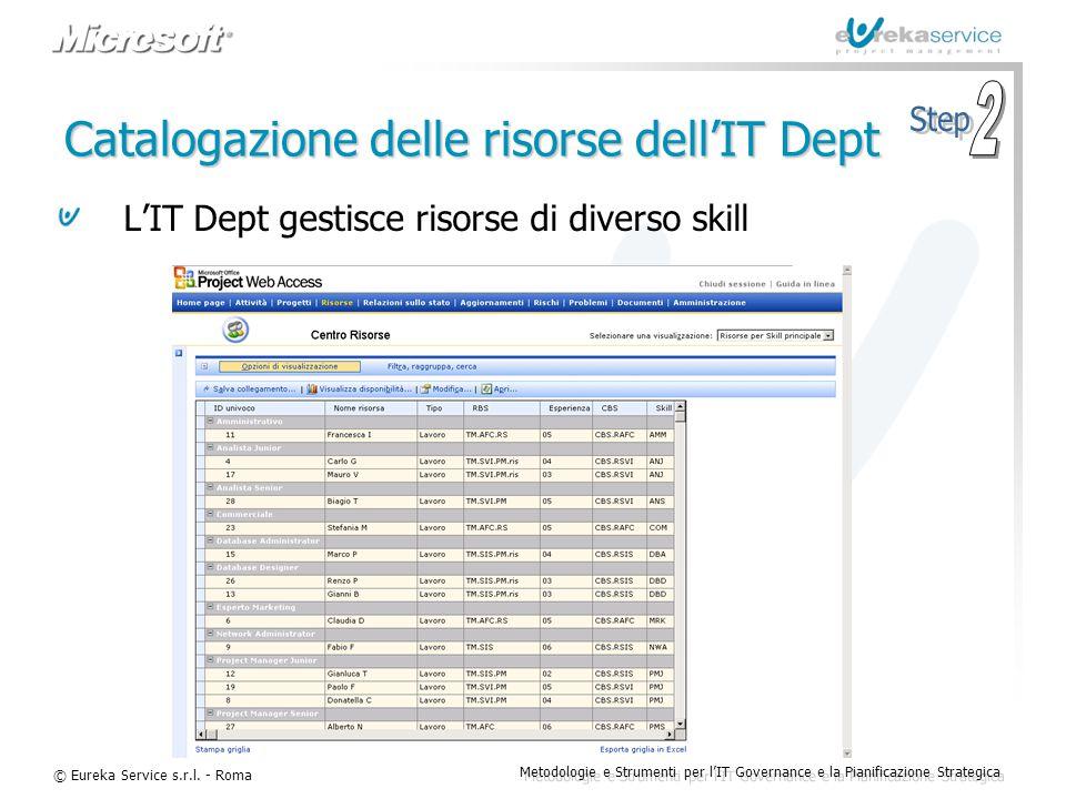 Catalogazione delle risorse dell'IT Dept