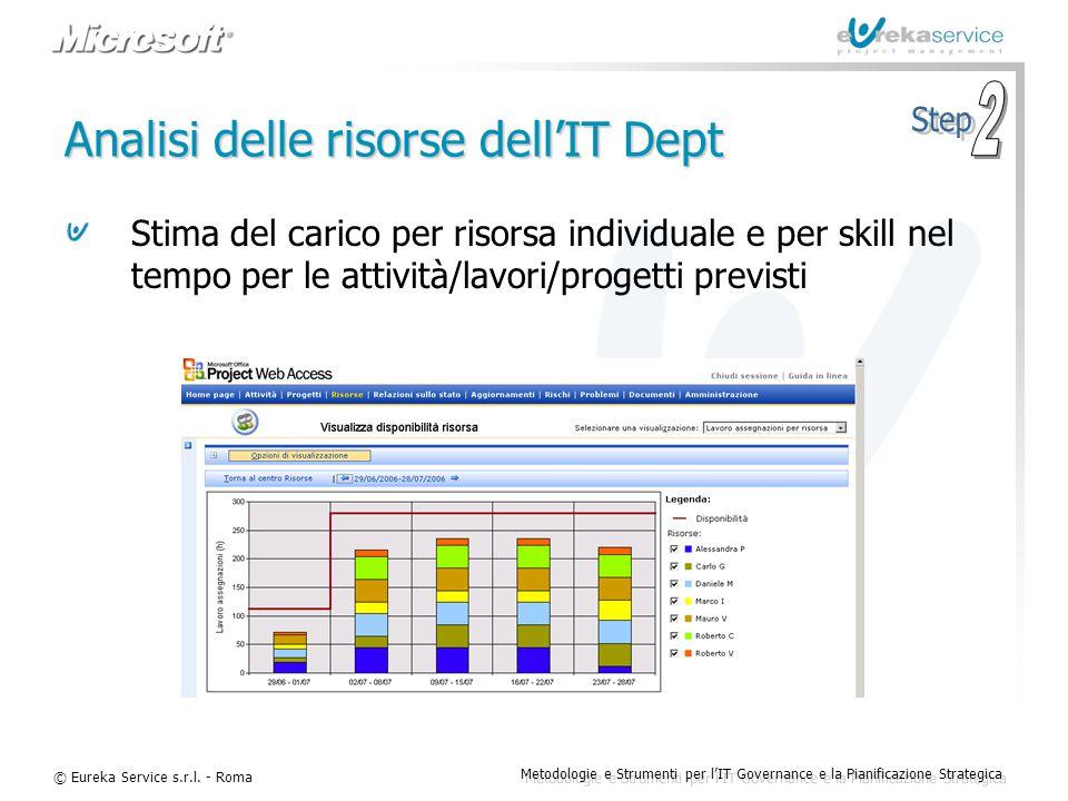 Analisi delle risorse dell'IT Dept