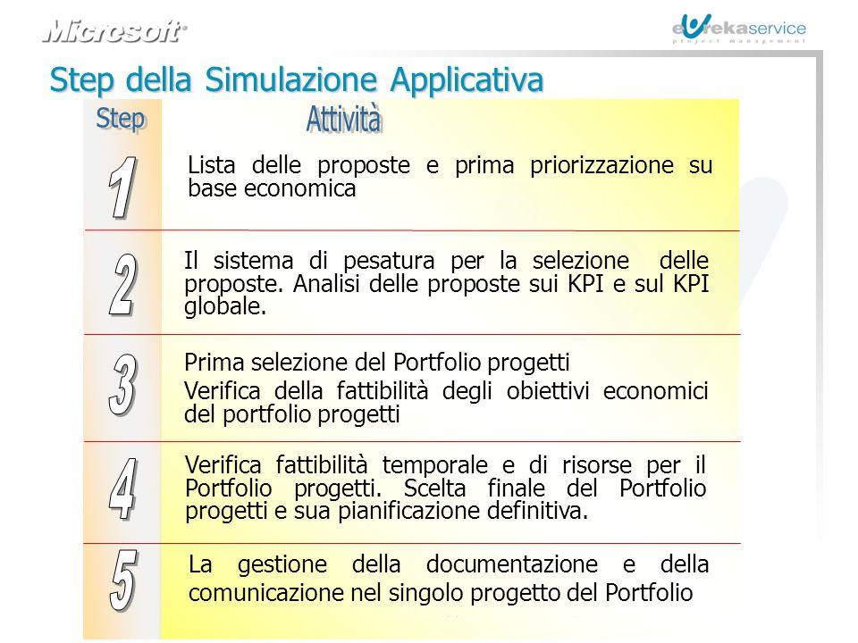 Step 1 2 3 4 5 Step della Simulazione Applicativa Attività