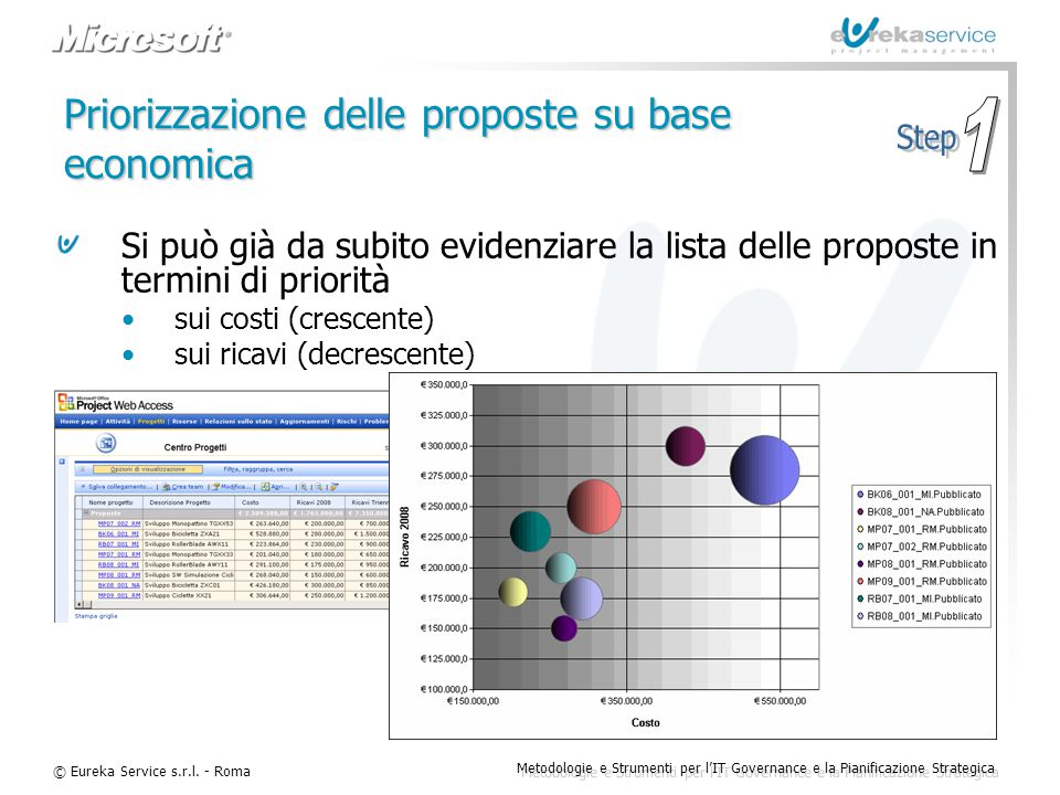 Priorizzazione delle proposte su base economica