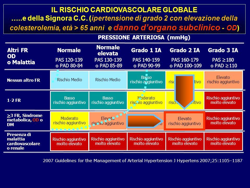 IL RISCHIO CARDIOVASCOLARE GLOBALE PRESSIONE ARTERIOSA (mmHg)