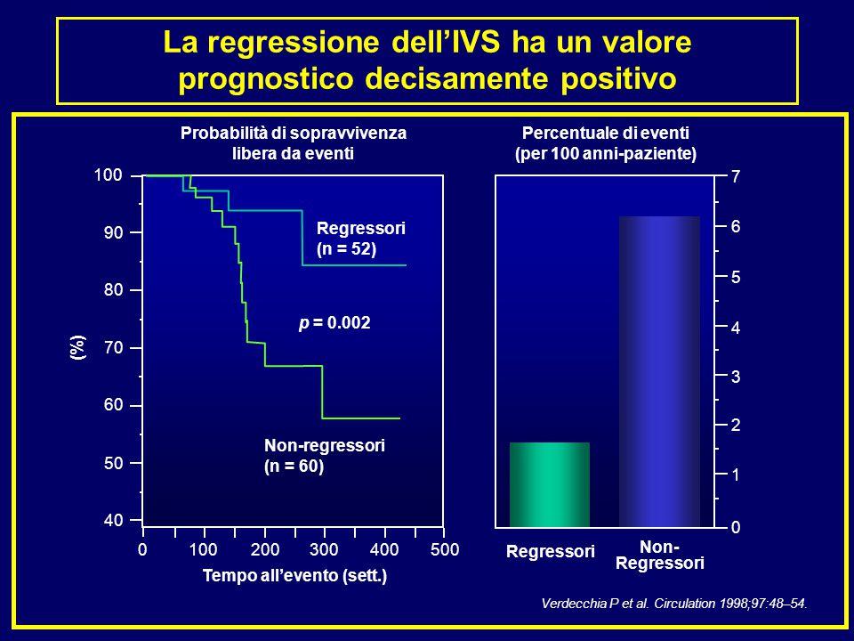 La regressione dell'IVS ha un valore prognostico decisamente positivo