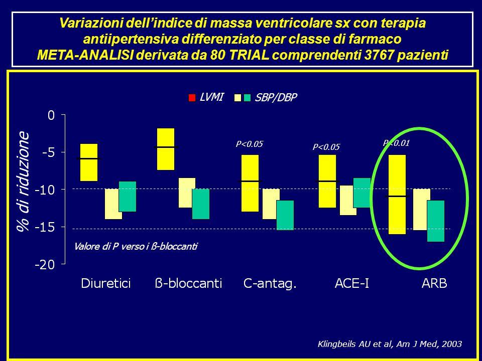 Variazioni dell'indice di massa ventricolare sx con terapia antiipertensiva differenziato per classe di farmaco META-ANALISI derivata da 80 TRIAL comprendenti 3767 pazienti