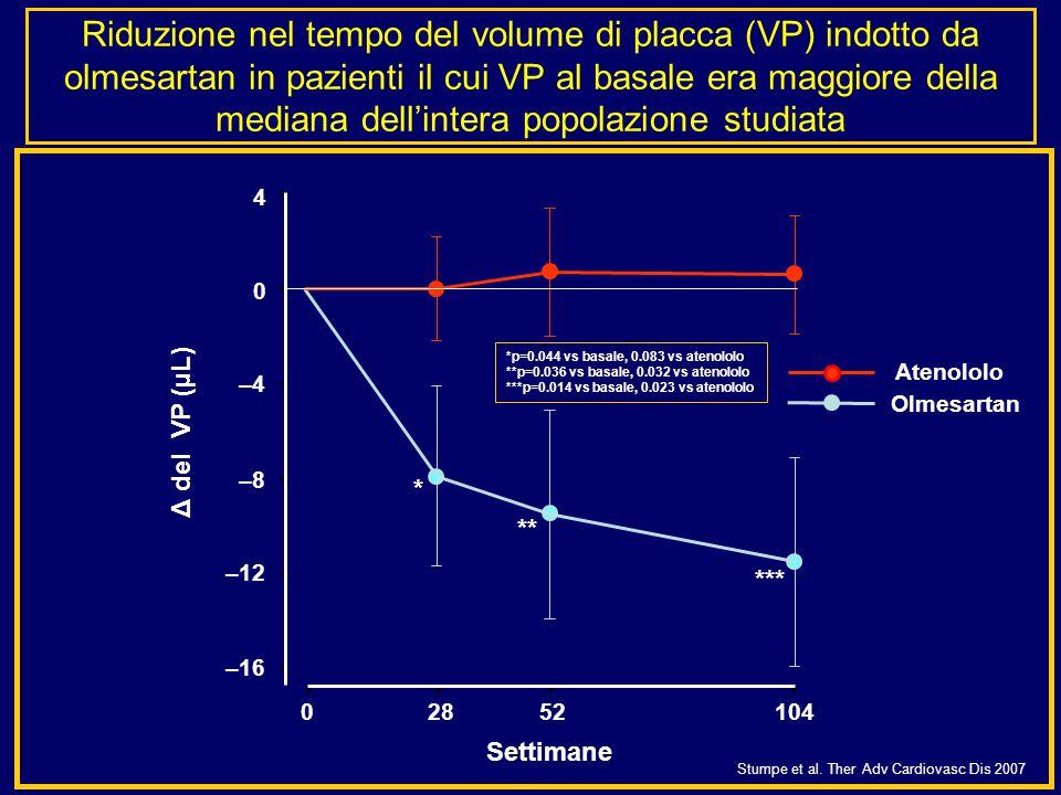 Riduzione nel tempo del volume di placca (VP) indotto da olmesartan in pazienti il cui VP al basale era maggiore della mediana dell'intera popolazione studiata