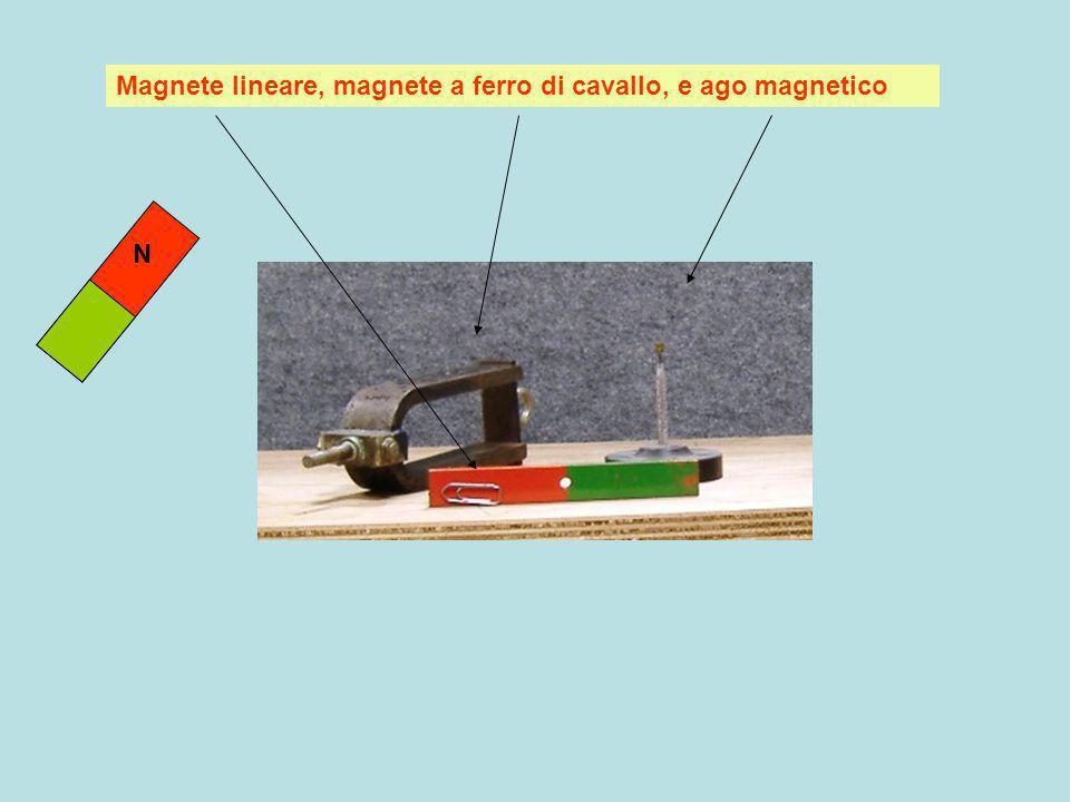 Magnete lineare, magnete a ferro di cavallo, e ago magnetico