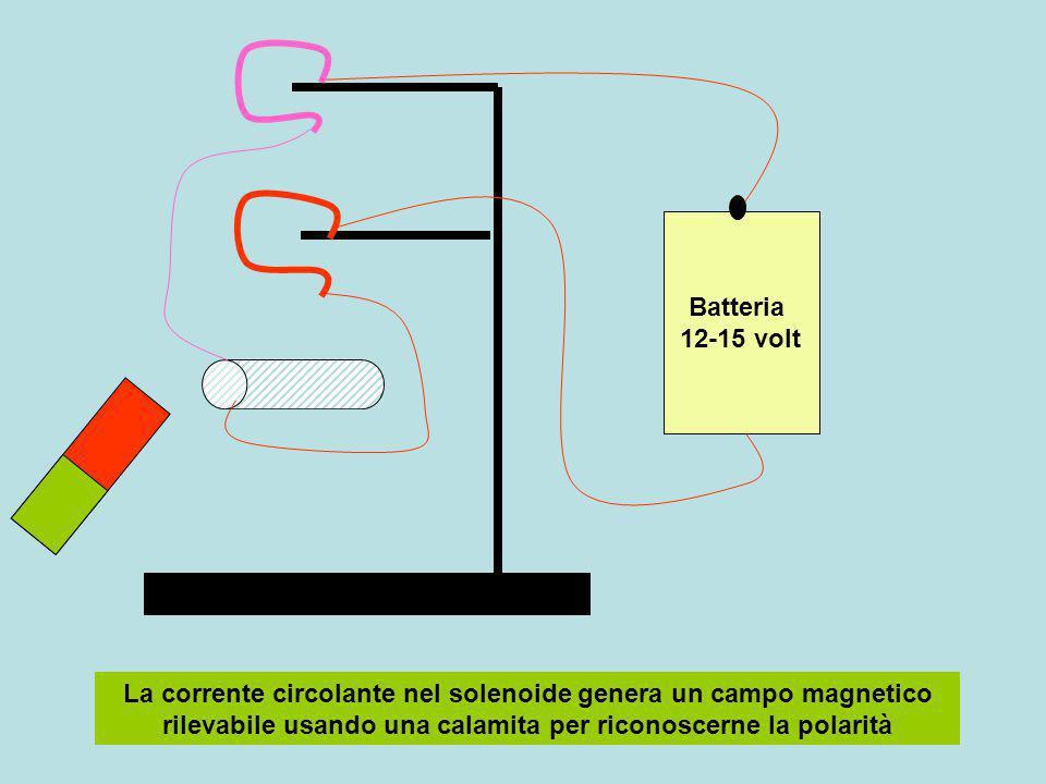 Batteria 12-15 volt La corrente circolante nel solenoide genera un campo magnetico rilevabile usando una calamita per riconoscerne la polarità.