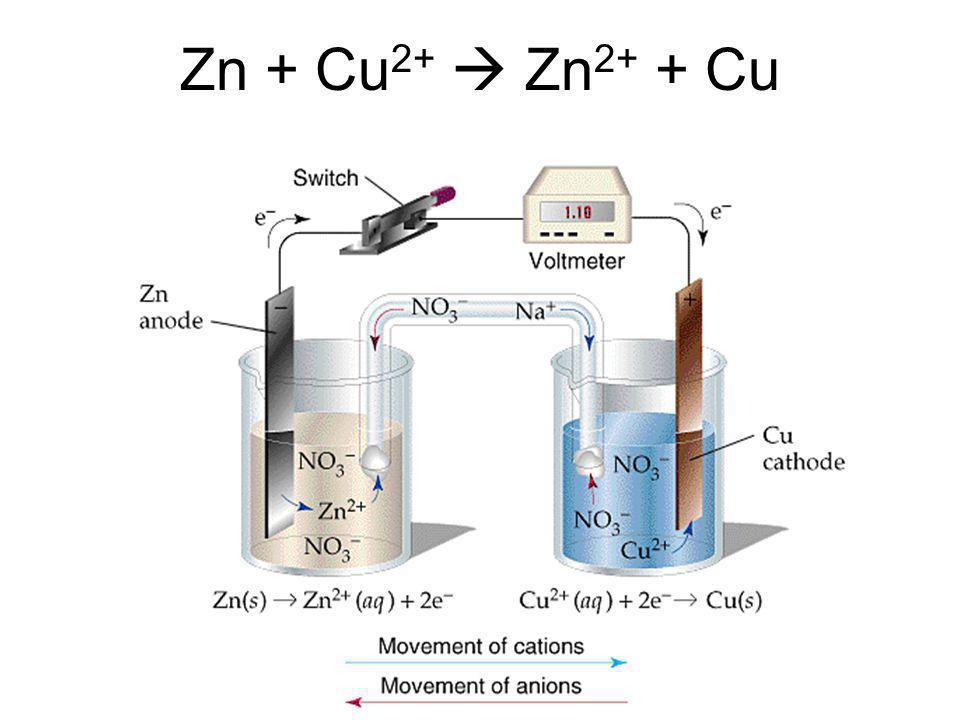 Zn + Cu2+  Zn2+ + Cu