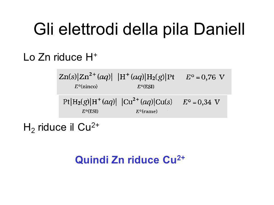 Gli elettrodi della pila Daniell