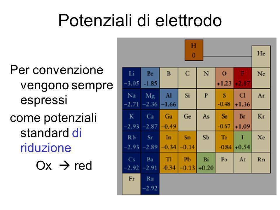 Potenziali di elettrodo