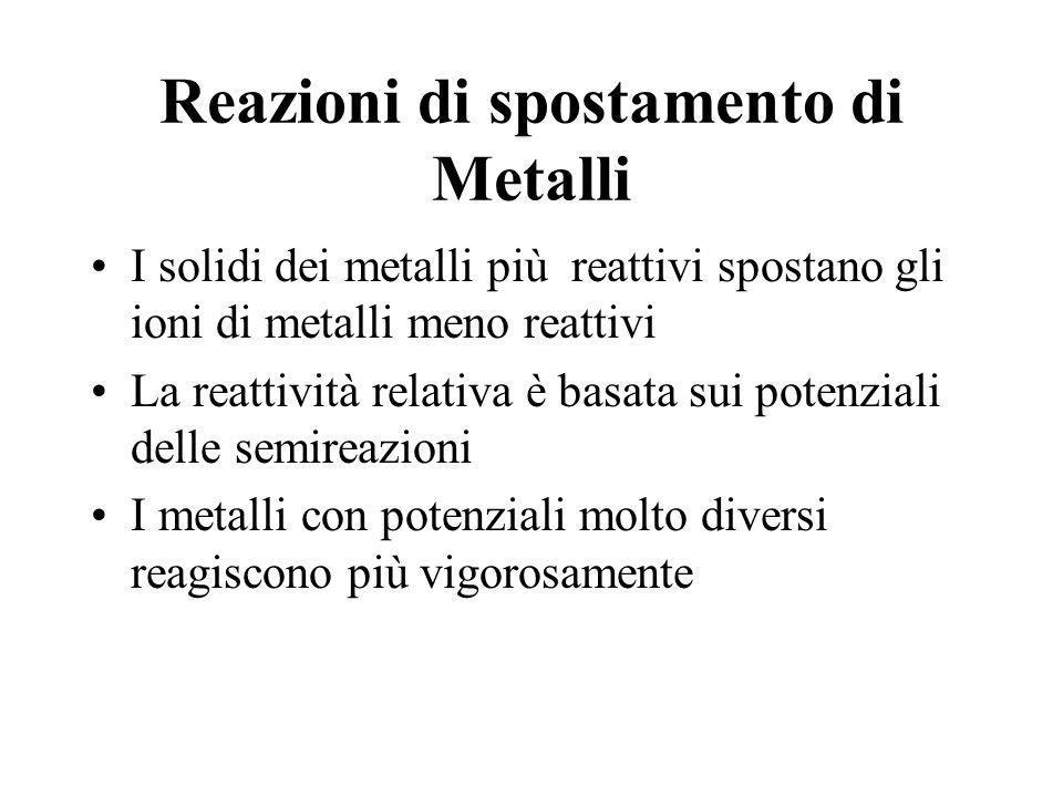 Reazioni di spostamento di Metalli