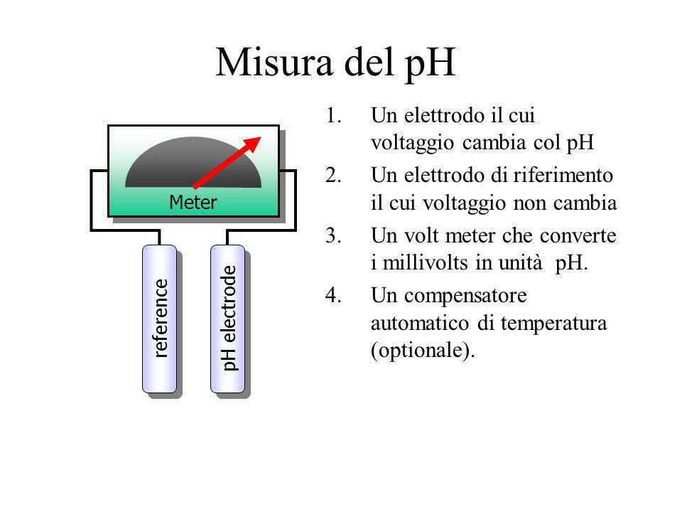 Misura del pH Un elettrodo il cui voltaggio cambia col pH