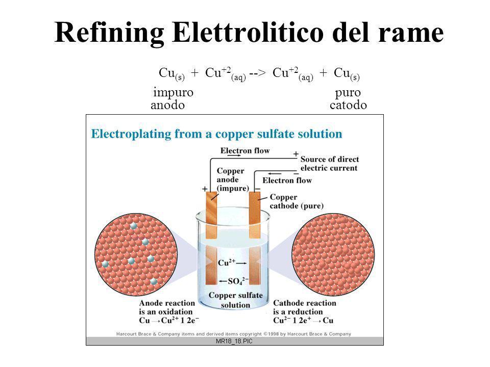 Refining Elettrolitico del rame