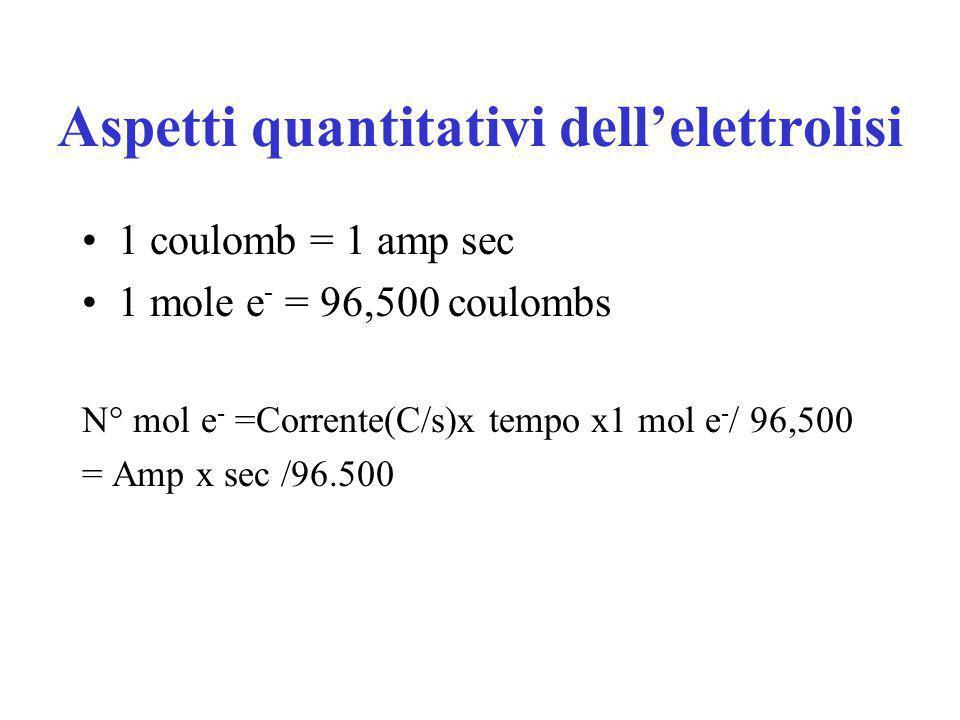 Aspetti quantitativi dell'elettrolisi