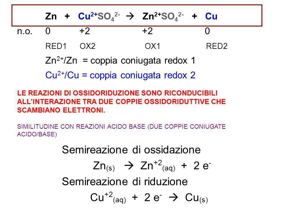 Semireazione di ossidazione Zn(s)  Zn+2(aq) + 2 e-