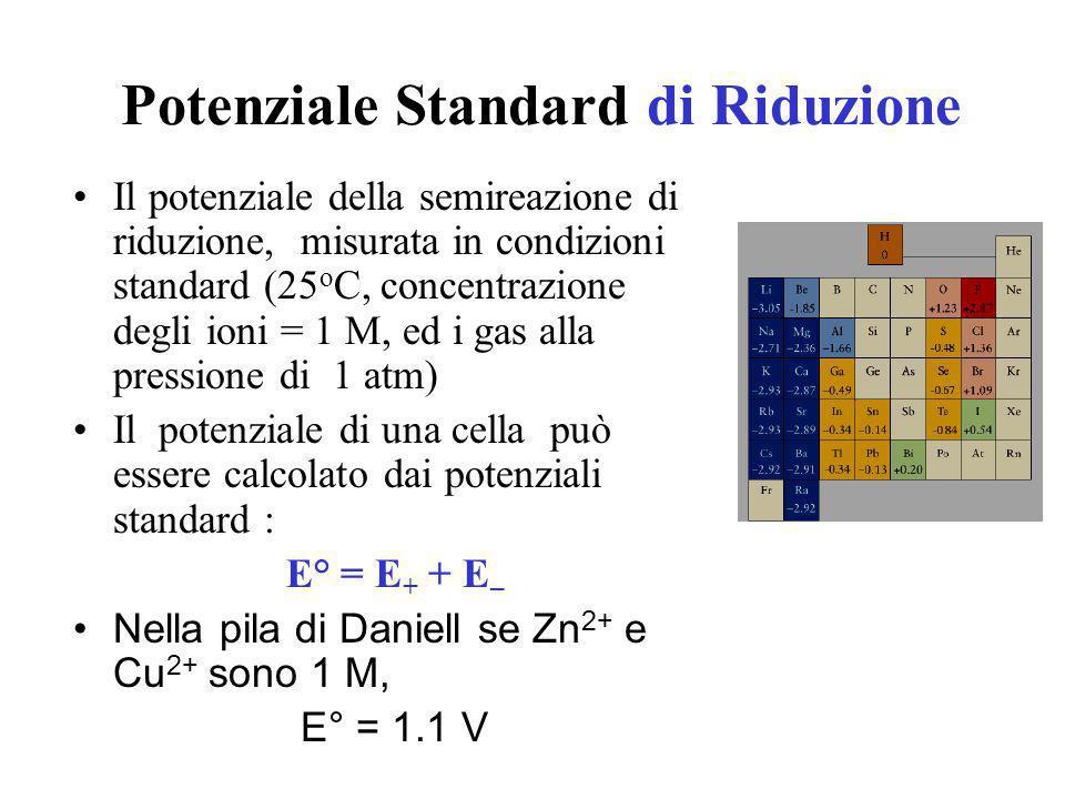 Potenziale Standard di Riduzione