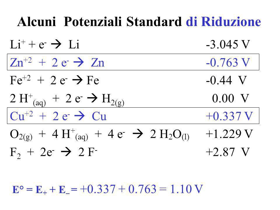 Alcuni Potenziali Standard di Riduzione
