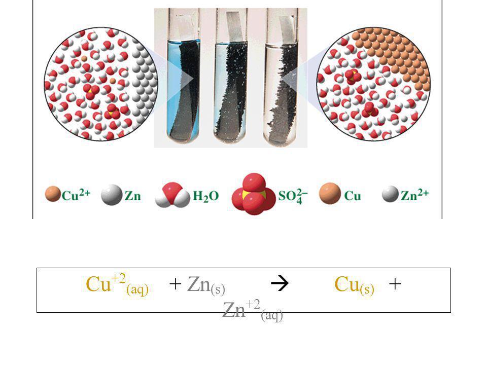 Cu+2(aq) + Zn(s)  Cu(s) + Zn+2(aq)
