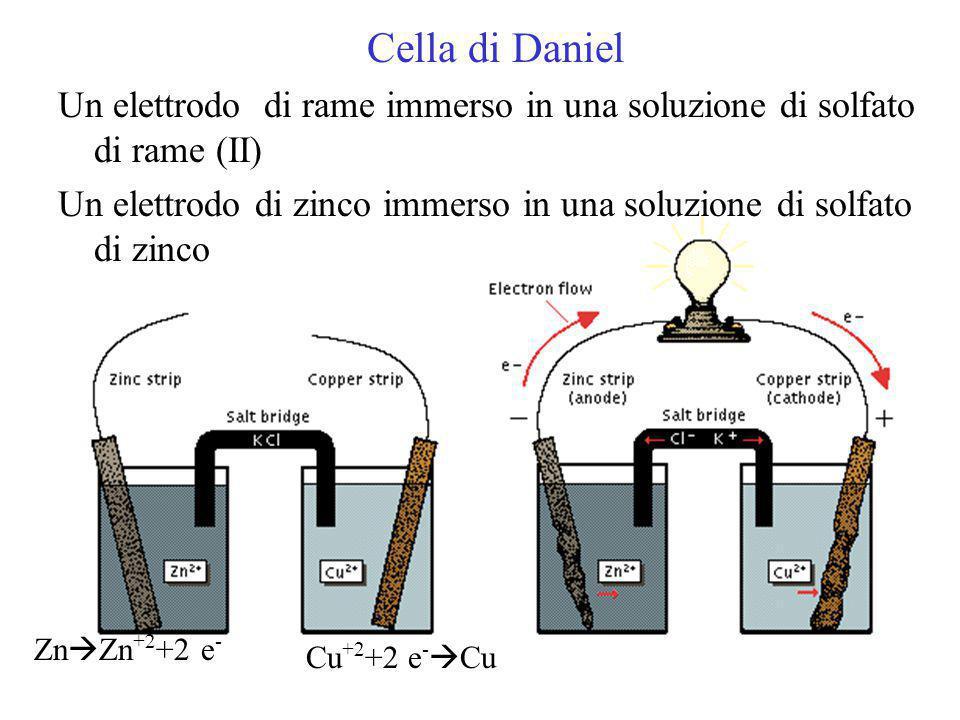 Cella di Daniel Un elettrodo di rame immerso in una soluzione di solfato di rame (II)