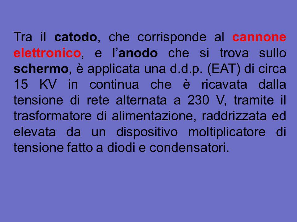 Tra il catodo, che corrisponde al cannone elettronico, e l'anodo che si trova sullo schermo, è applicata una d.d.p.