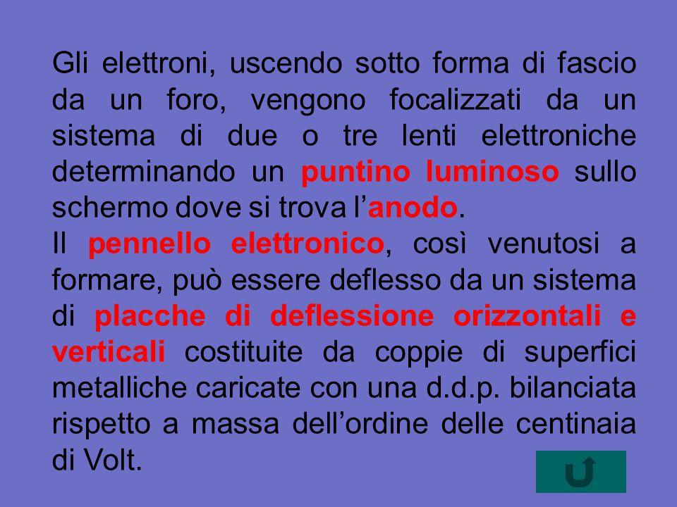Gli elettroni, uscendo sotto forma di fascio da un foro, vengono focalizzati da un sistema di due o tre lenti elettroniche determinando un puntino luminoso sullo schermo dove si trova l'anodo.
