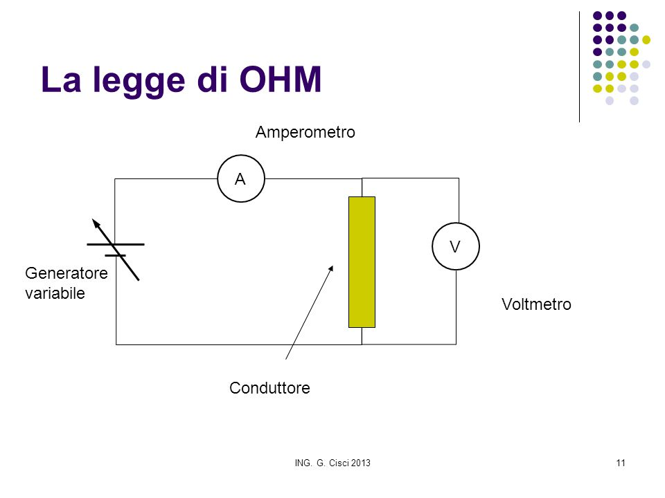 La legge di OHM Amperometro A V Generatore variabile Voltmetro