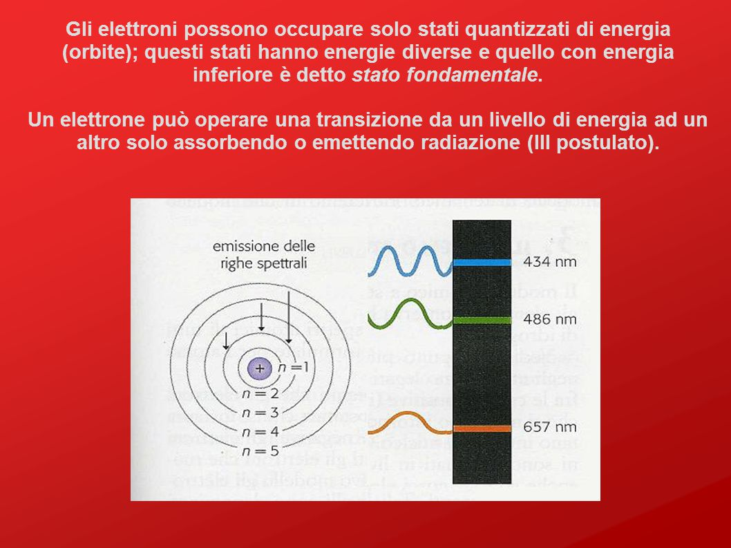 Gli elettroni possono occupare solo stati quantizzati di energia (orbite); questi stati hanno energie diverse e quello con energia inferiore è detto stato fondamentale.