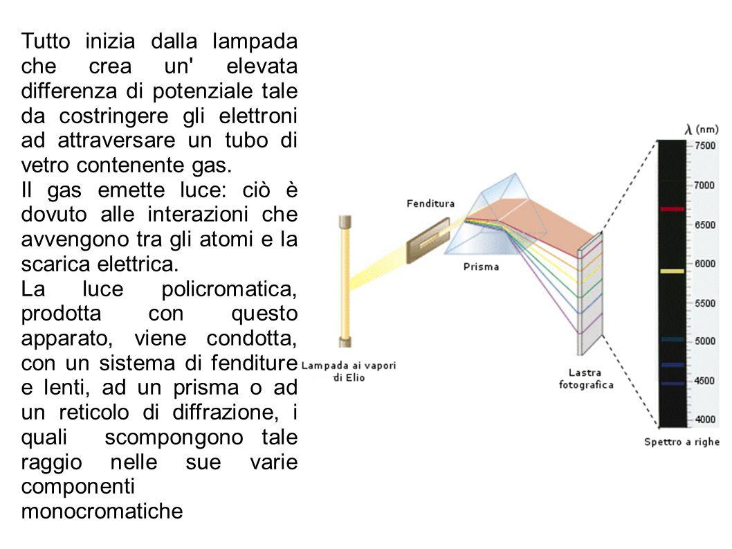 Tutto inizia dalla lampada che crea un elevata differenza di potenziale tale da costringere gli elettroni ad attraversare un tubo di vetro contenente gas.