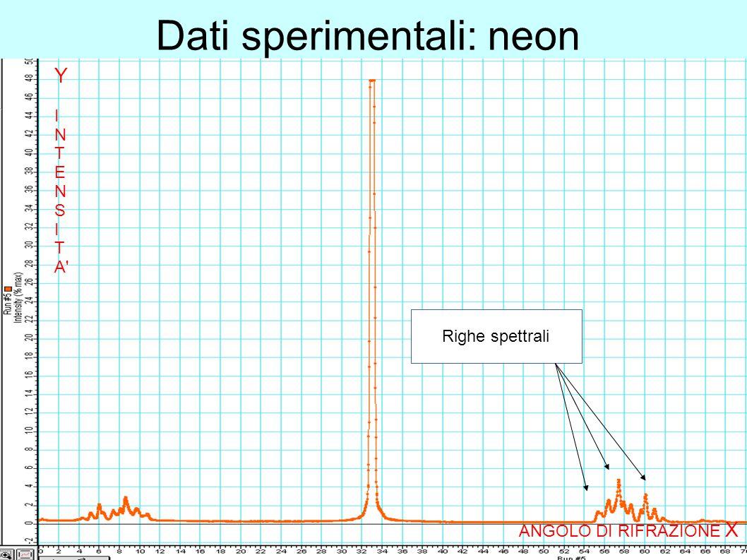Dati sperimentali: neon