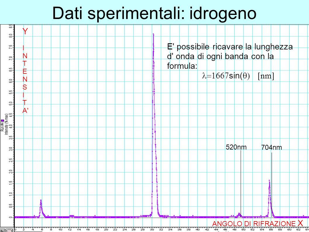 Dati sperimentali: idrogeno