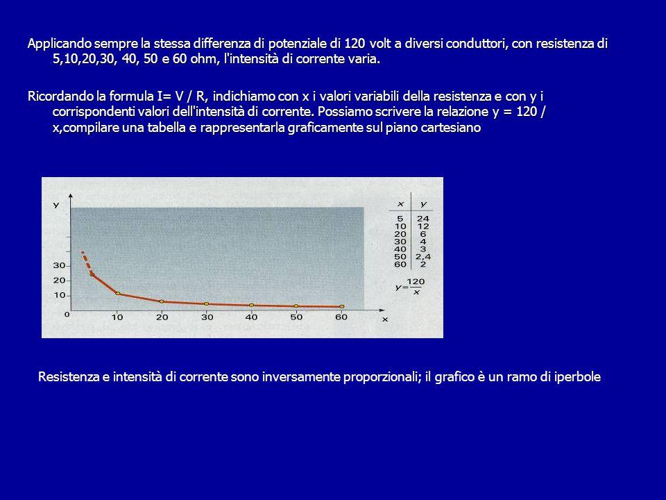 Applicando sempre la stessa differenza di potenziale di 120 volt a diversi conduttori, con resistenza di 5,10,20,30, 40, 50 e 60 ohm, l intensità di corrente varia. Ricordando la formula I= V / R, indichiamo con x i valori variabili della resistenza e con y i corrispondenti valori dell intensità di corrente. Possiamo scrivere la relazione y = 120 / x,compilare una tabella e rappresentarla graficamente sul piano cartesiano
