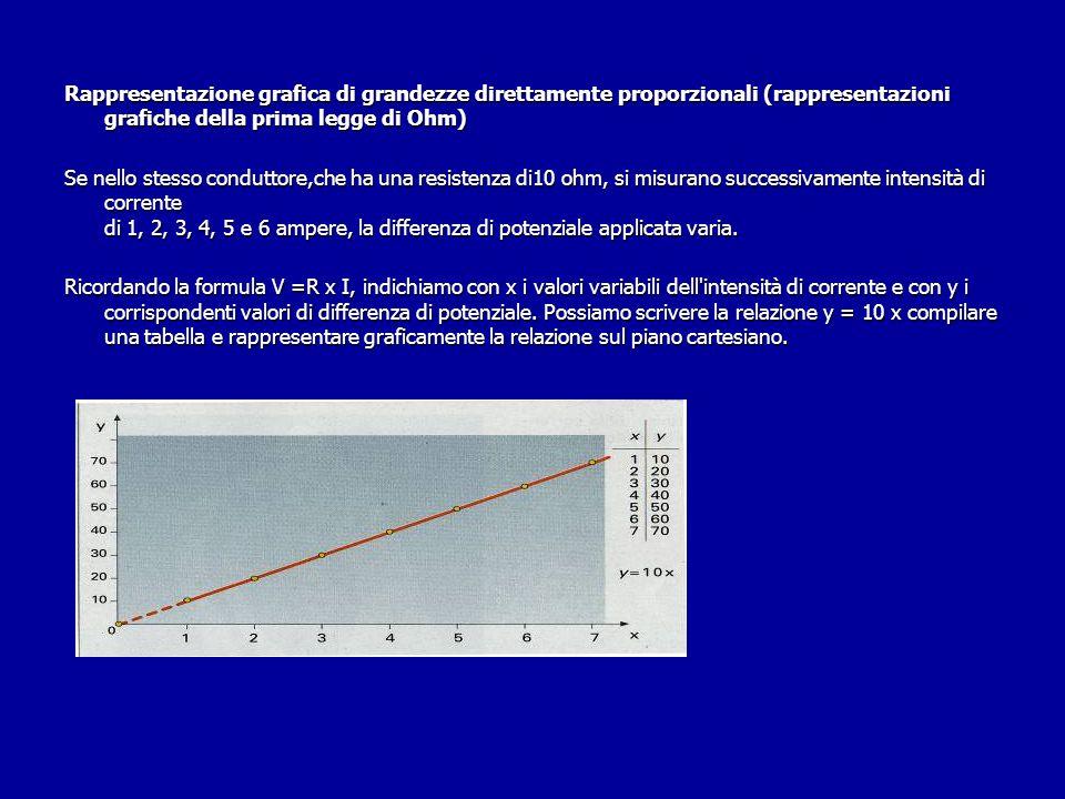 Rappresentazione grafica di grandezze direttamente proporzionali (rappresentazioni grafiche della prima legge di Ohm) Se nello stesso conduttore,che ha una resistenza di10 ohm, si misurano successivamente intensità di corrente di 1, 2, 3, 4, 5 e 6 ampere, la differenza di potenziale applicata varia.