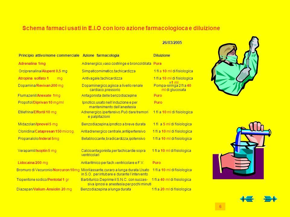 Schema farmaci usati in E. I