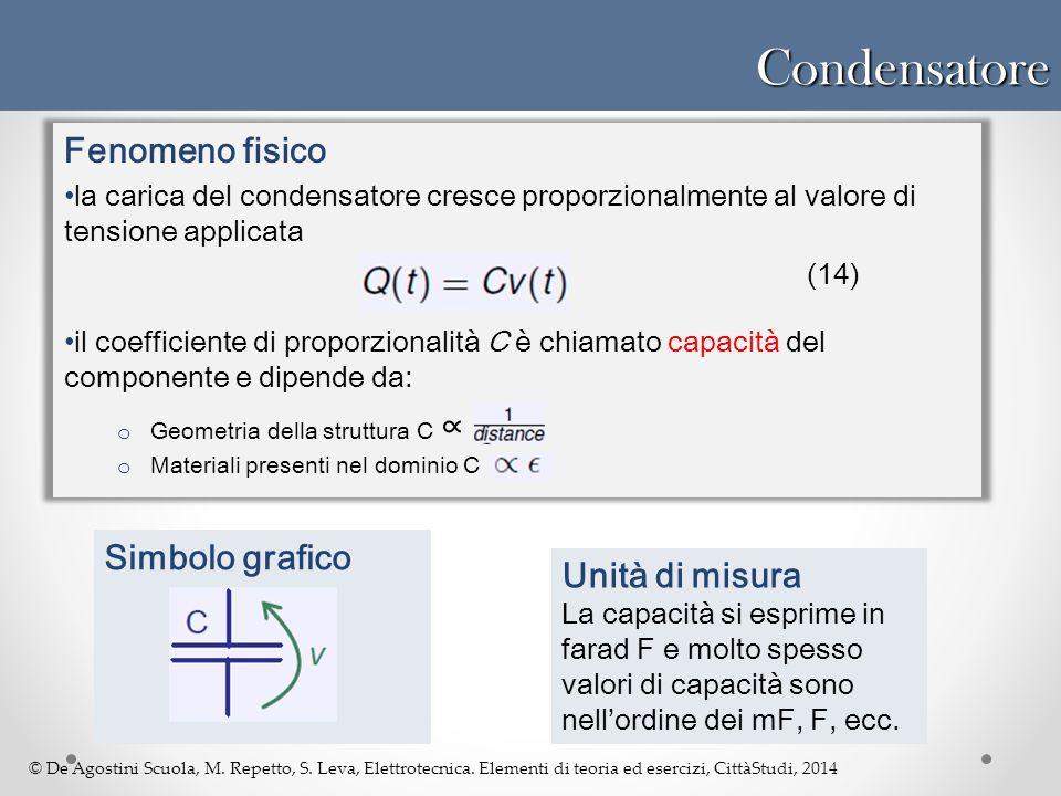 Condensatore Fenomeno fisico Simbolo grafico Unità di misura
