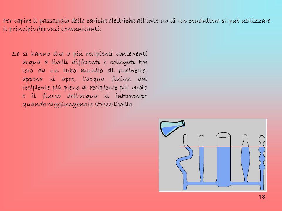 Per capire il passaggio delle cariche elettriche all'interno di un conduttore si può utilizzare il principio dei vasi comunicanti.