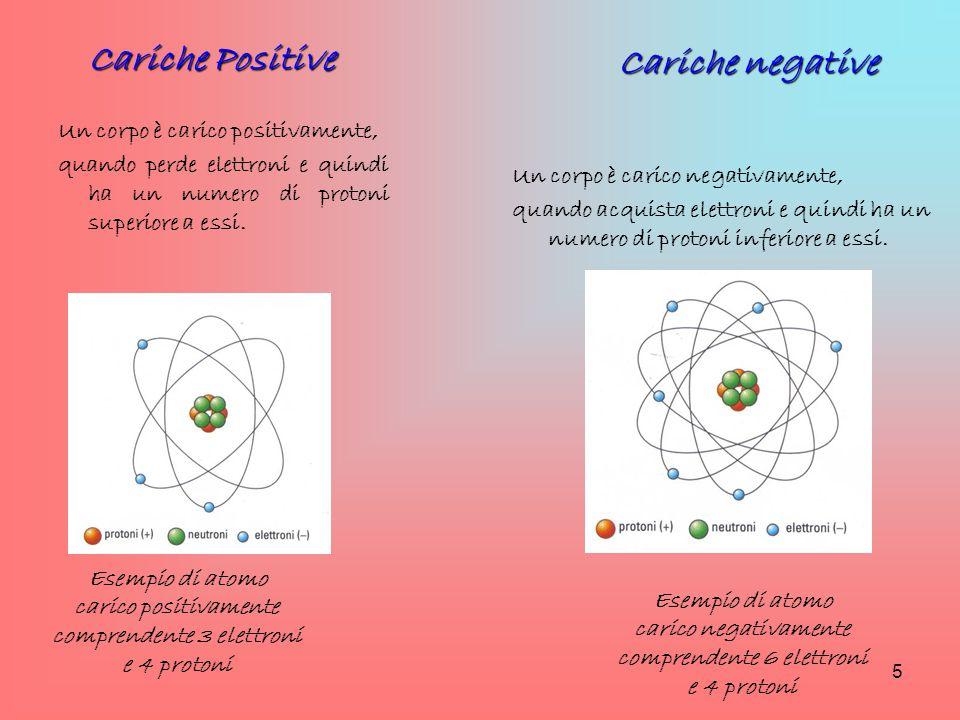 Cariche Positive Cariche negative
