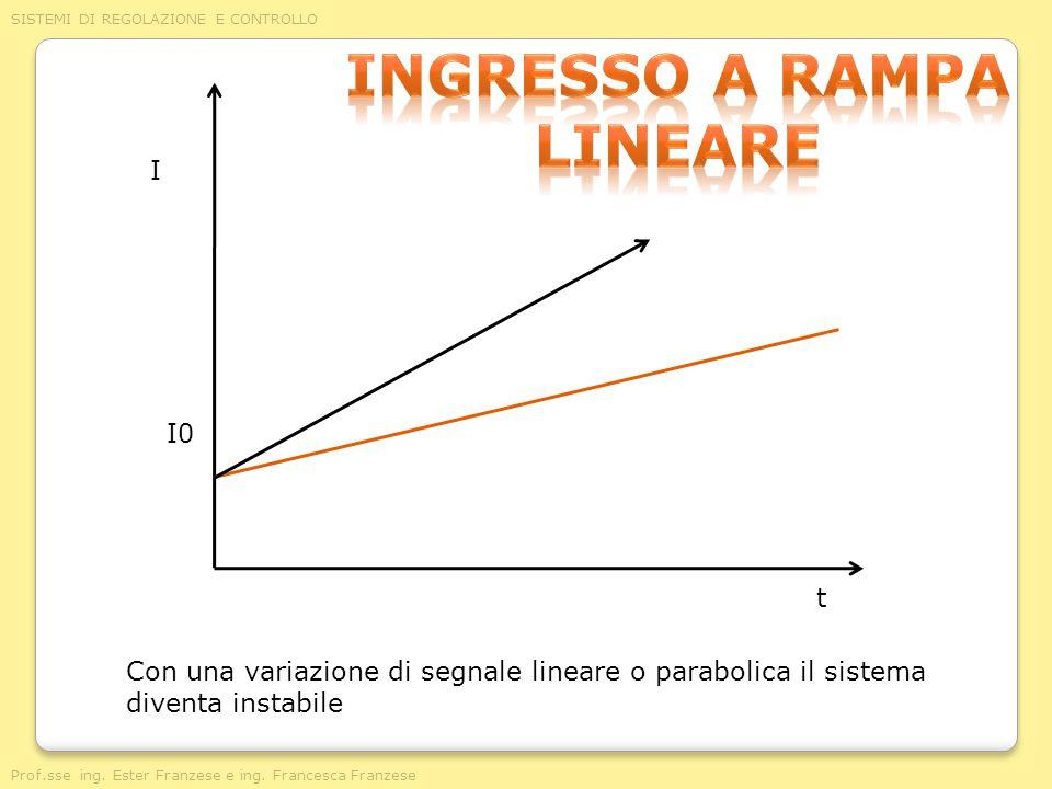 Ingresso a rampa lineare