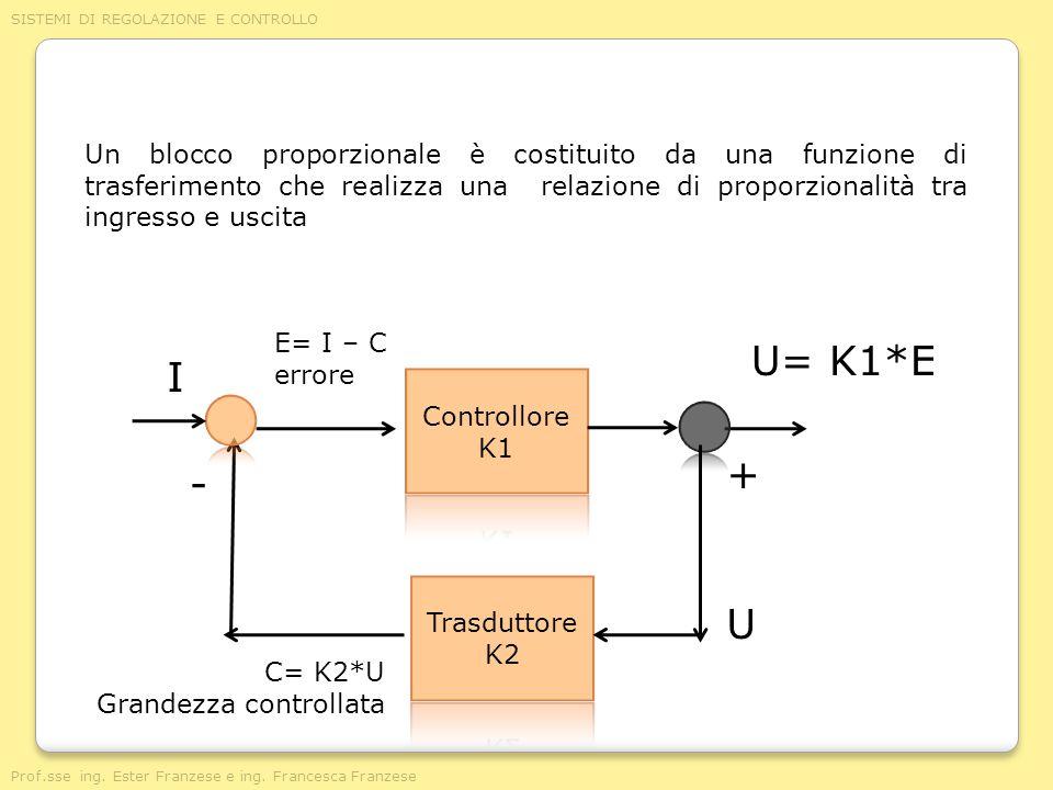 Un blocco proporzionale è costituito da una funzione di trasferimento che realizza una relazione di proporzionalità tra ingresso e uscita