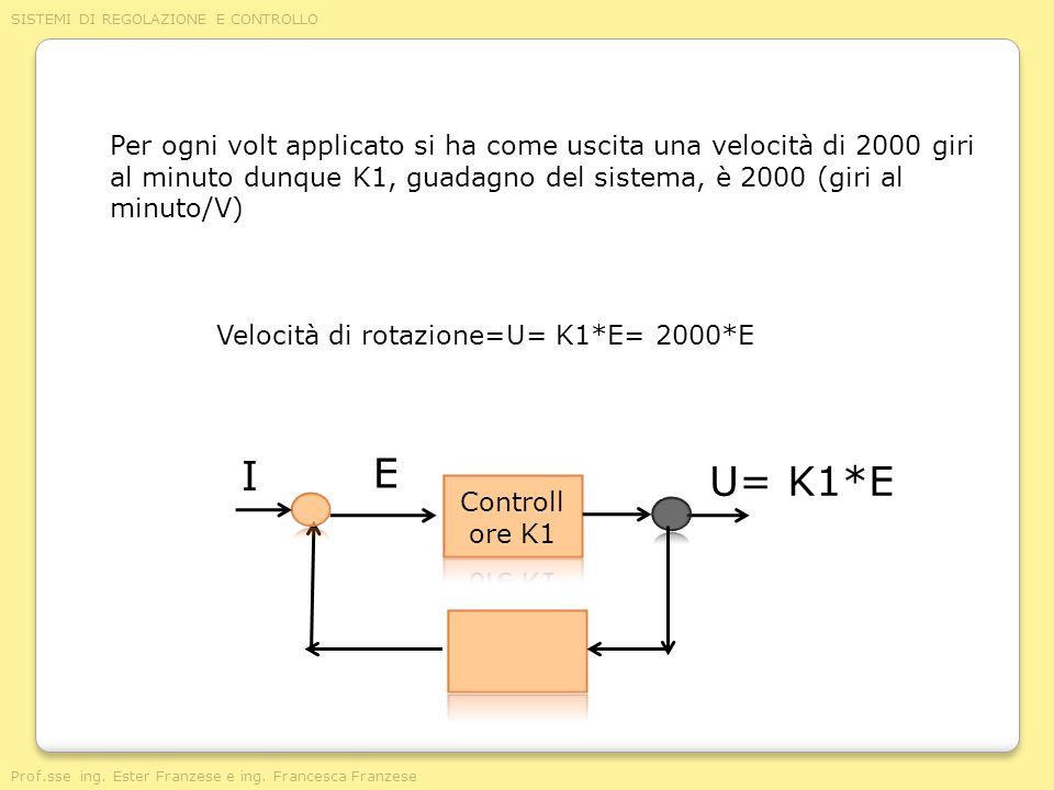 Per ogni volt applicato si ha come uscita una velocità di 2000 giri al minuto dunque K1, guadagno del sistema, è 2000 (giri al minuto/V)