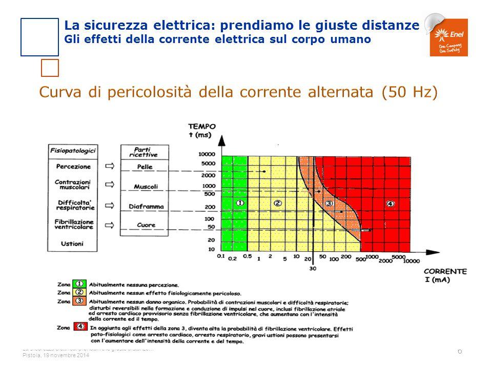 Curva di pericolosità della corrente alternata (50 Hz)