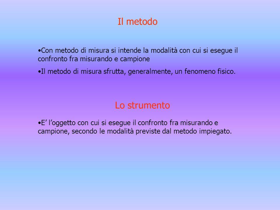 Il metodo Con metodo di misura si intende la modalità con cui si esegue il confronto fra misurando e campione.