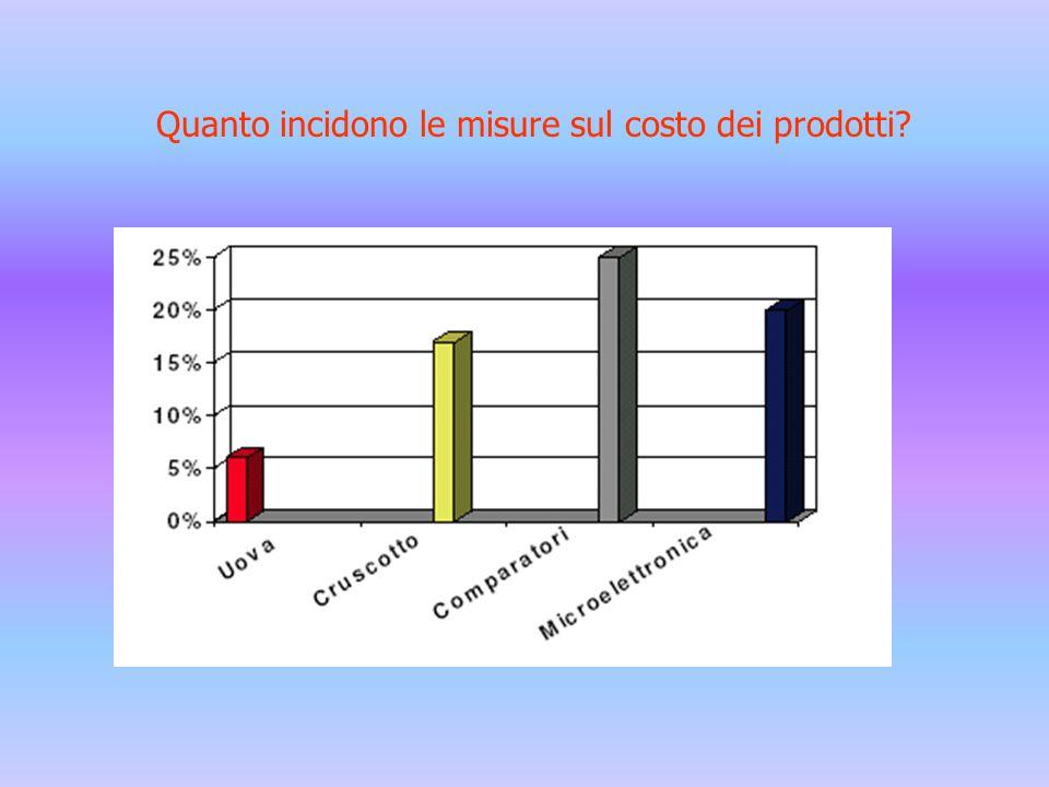 Quanto incidono le misure sul costo dei prodotti