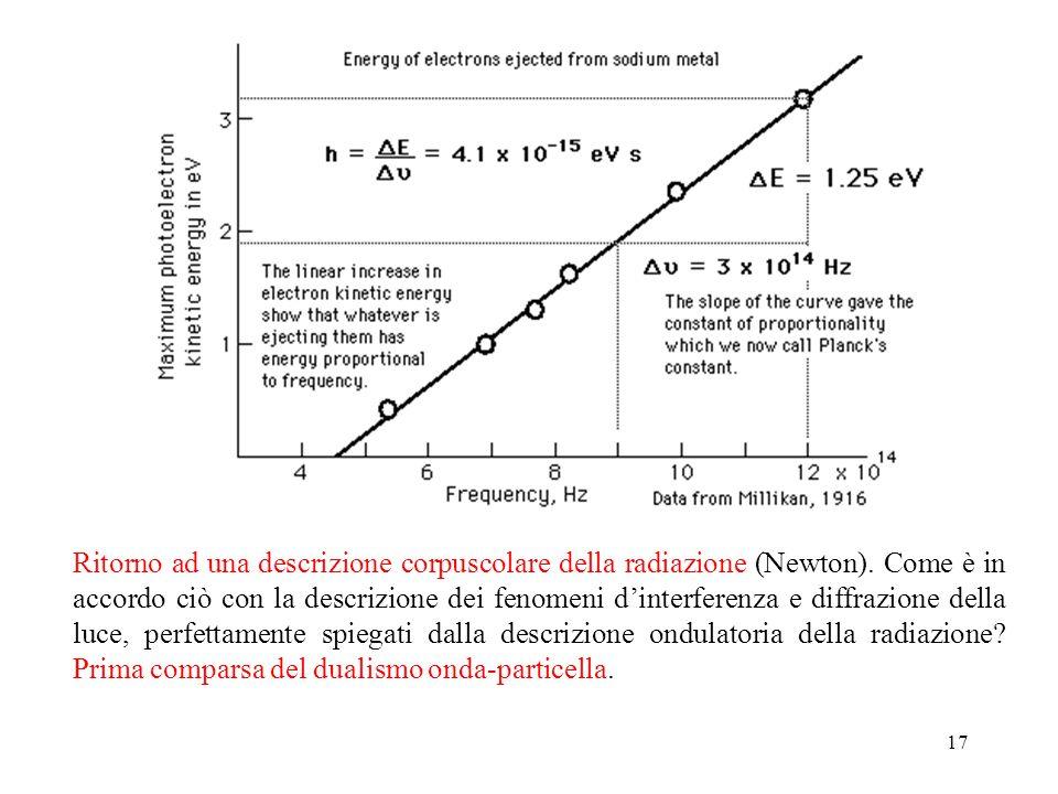 Ritorno ad una descrizione corpuscolare della radiazione (Newton)