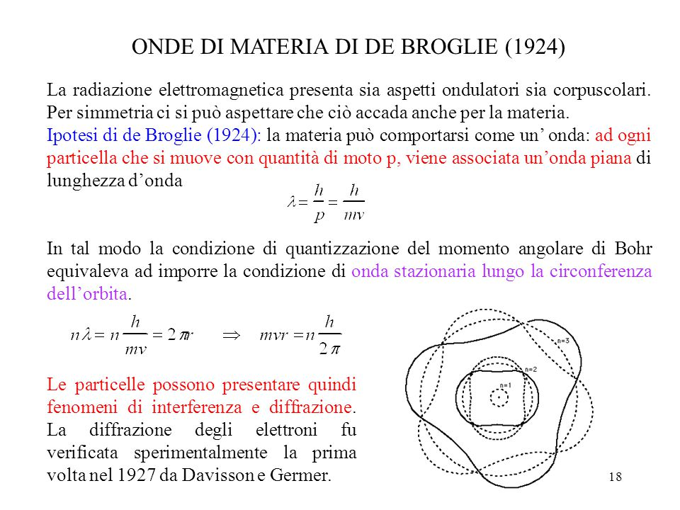 ONDE DI MATERIA DI DE BROGLIE (1924)