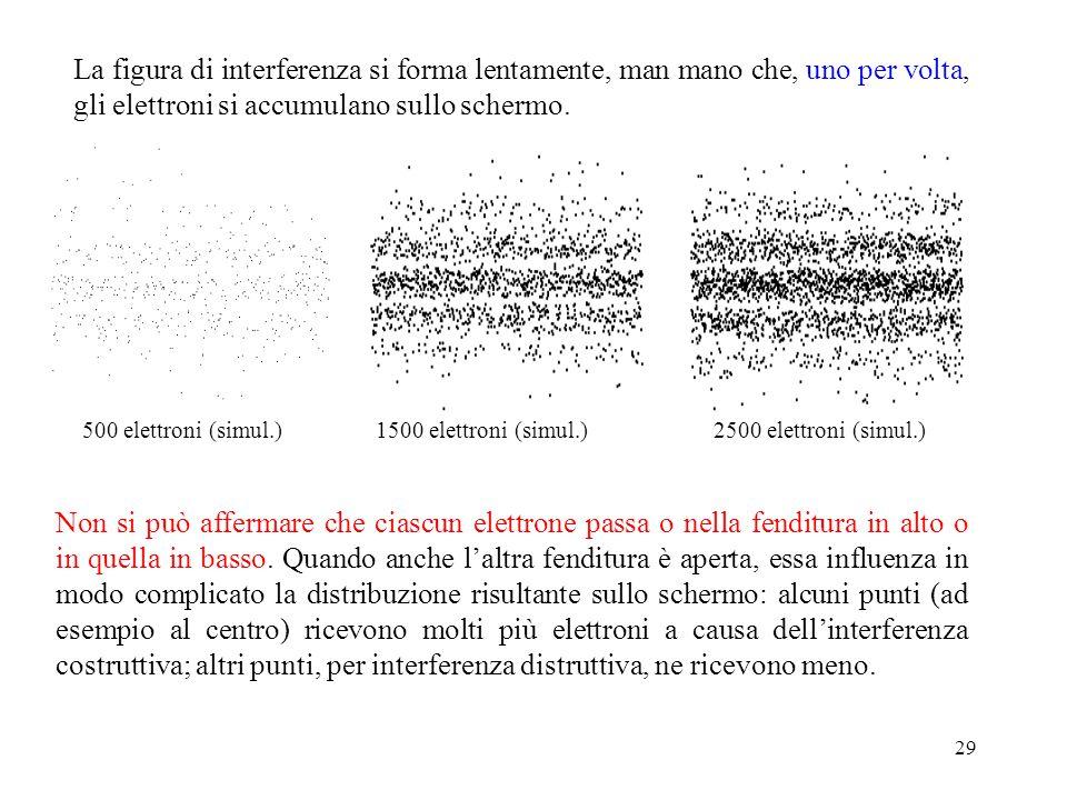 La figura di interferenza si forma lentamente, man mano che, uno per volta, gli elettroni si accumulano sullo schermo.