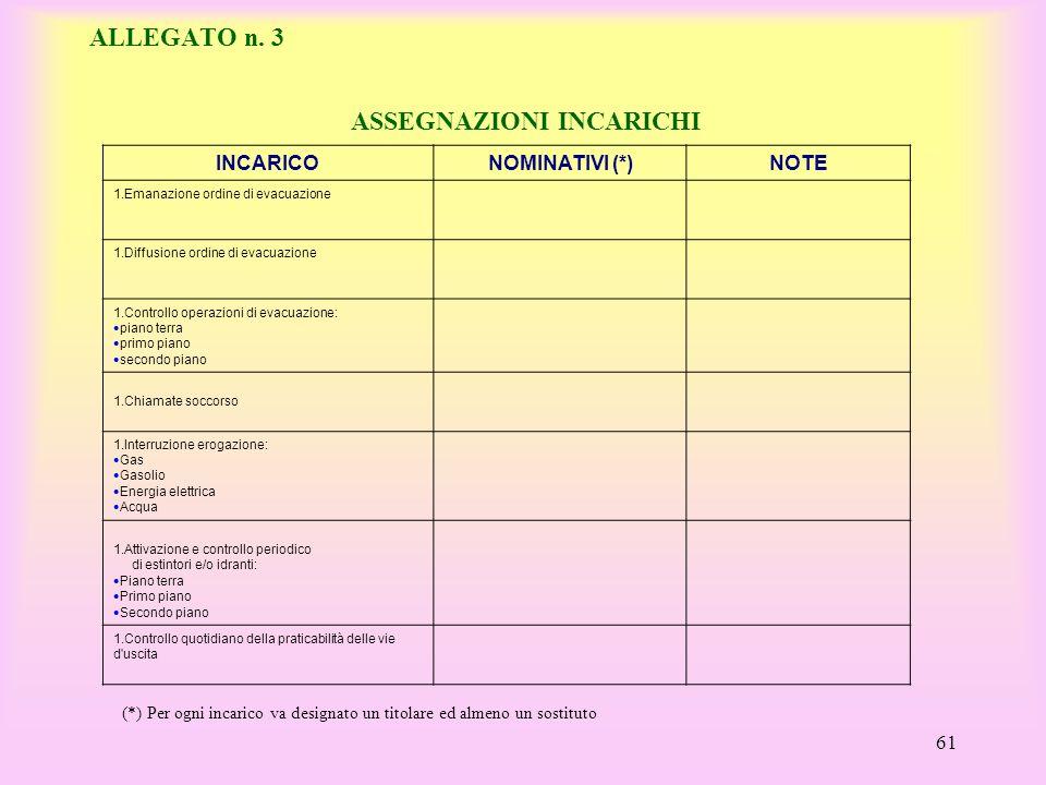 ALLEGATO n. 3 ASSEGNAZIONI INCARICHI