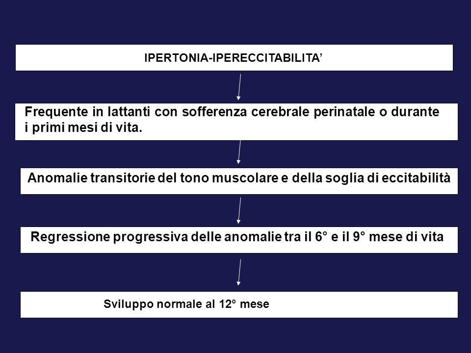 IPERTONIA-IPERECCITABILITA'