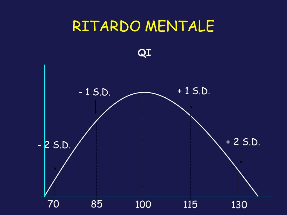 RITARDO MENTALE QI - 1 S.D. + 1 S.D. + 2 S.D. - 2 S.D. 70 85 100 115