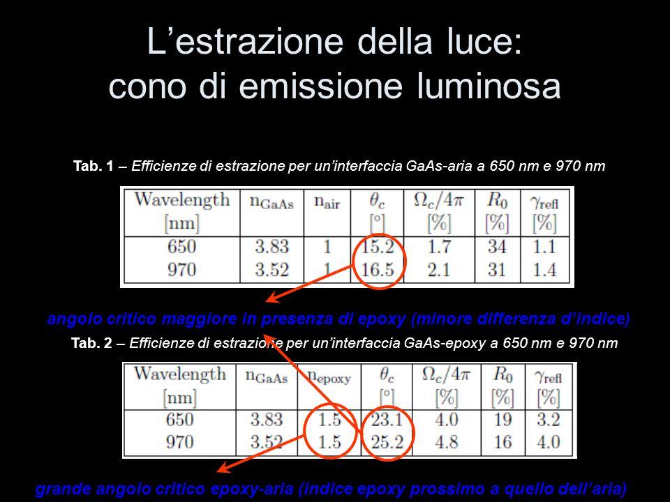 L'estrazione della luce: cono di emissione luminosa