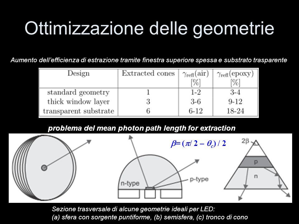 Ottimizzazione delle geometrie