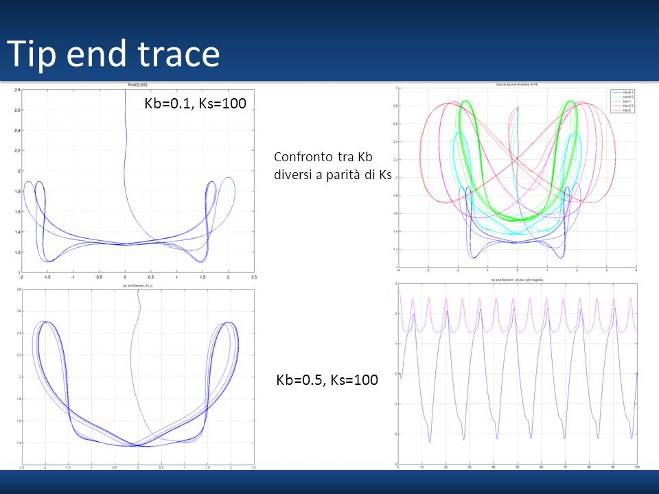 Tip end trace Kb=0.1, Ks=100 Kb=0.5, Ks=100 Confronto tra Kb
